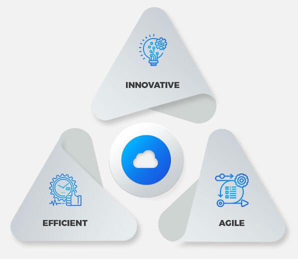 Cloud Application Services Overview
