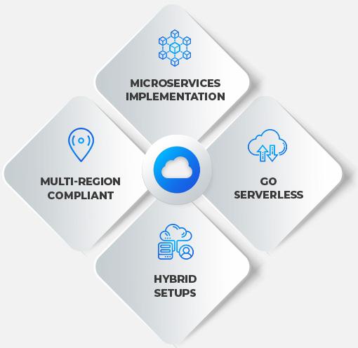 Cloud Engineering Overview